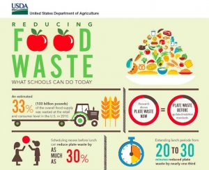 You can help stop #foodwaste at school!