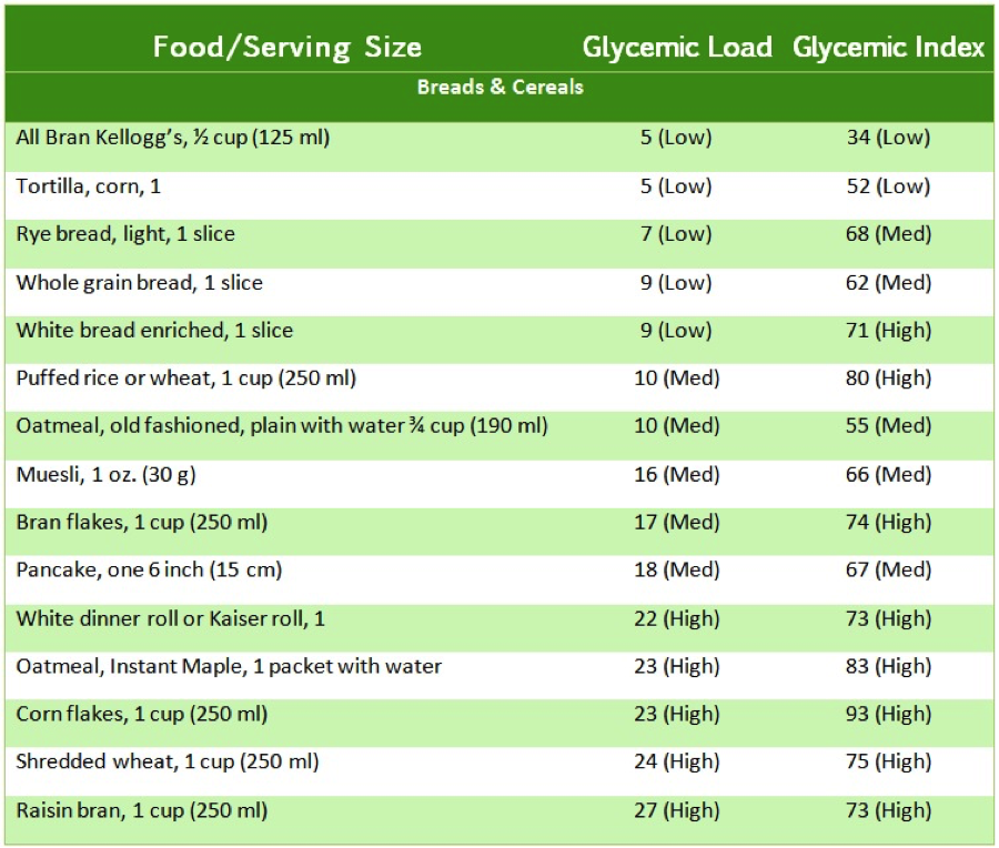 Glycemic index of breads and cereals from Eating Expectantly by Bridget Swinney RD. www.eatrightmama.com