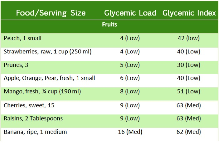 Glycemic index of fruits from Eating Expectantly by Bridget Swinney RD. www.eatrightmama.com
