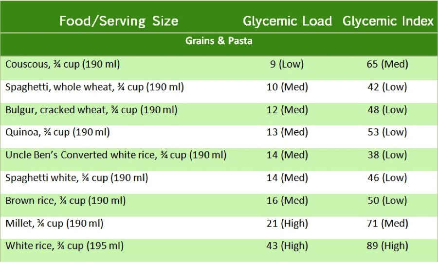 #GlycemicIndex of #Grains and #Pasta from Eating Expectantly by Bridget Swinney RD. www.eatrightmama.com