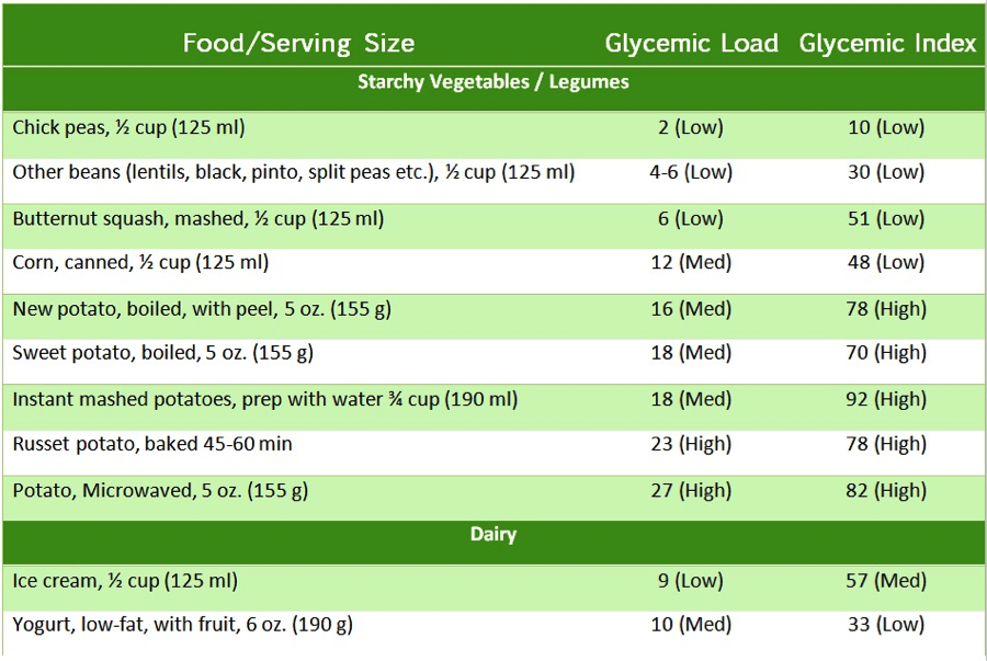 #Glycemic #index of starch #vegetables & #legumes from Eating Expectantly by Bridget Swinney RD. www.eatrightmama.com