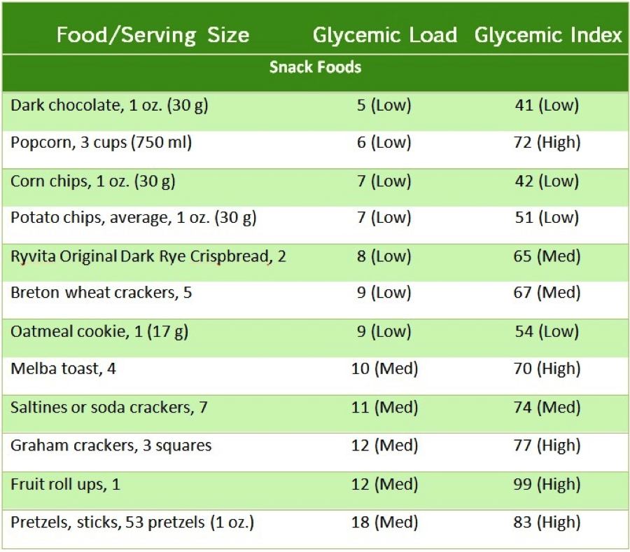 #Glycemic #index of snack foods from Eating Expectantly by Bridget Swinney RD. www.eatrightmama.com
