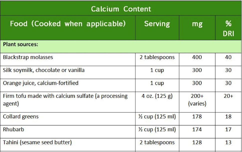 Not a milk drinker? Check out these other calcium-rich foods from eatrightmama.com