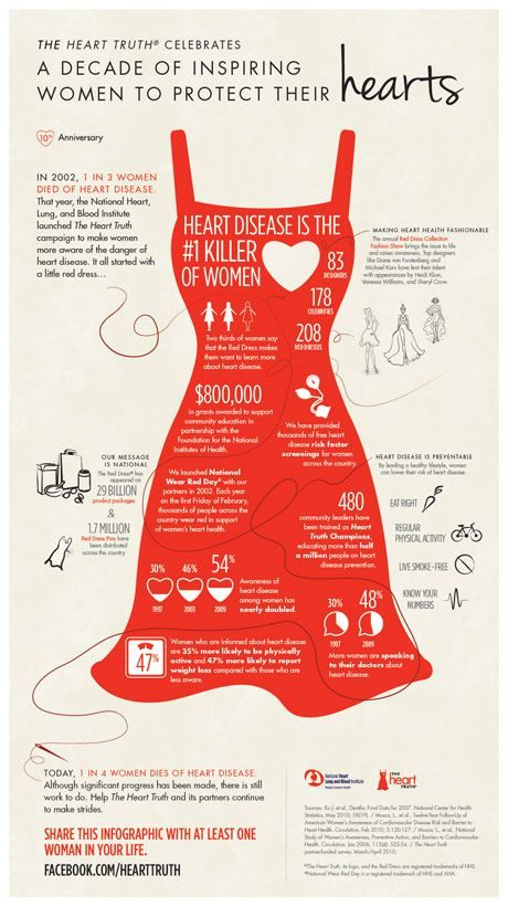 Why heart disease is the Number One Killer--Are you at Risk? #hearthealth #goredforwomen #heartdisease #hearthealthydiet