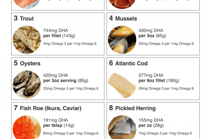 Chart with sources of DHA used with permission from myfooddata.com